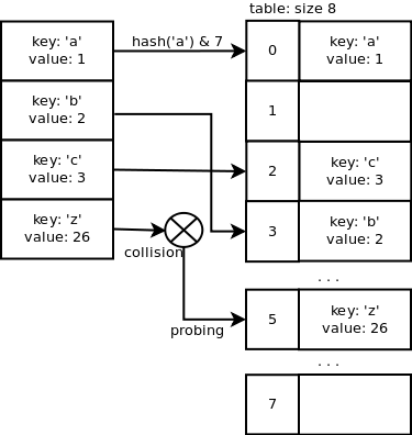 probing sequence
